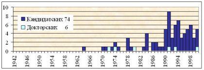 Исторический обзор диссертационных исследований по проблемам  Динамика защиты диссертаций по социальной психологии с 1942 по 2000 гг