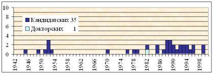 Исторический обзор диссертационных исследований по проблемам  Динамика защиты диссертаций по психологии личности с 1942 по 2000 гг